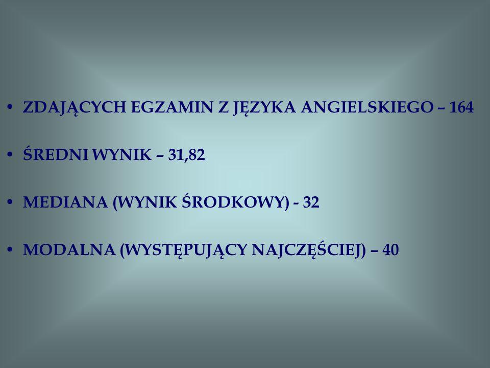 ZDAJĄCYCH EGZAMIN Z JĘZYKA ANGIELSKIEGO – 164 ŚREDNI WYNIK – 31,82 MEDIANA (WYNIK ŚRODKOWY) - 32 MODALNA (WYSTĘPUJĄCY NAJCZĘŚCIEJ) – 40