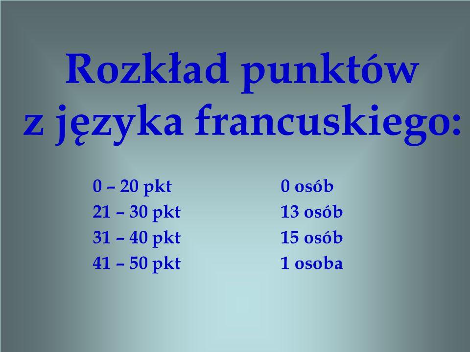 Rozkład punktów z języka francuskiego: 0 – 20 pkt 0 osób 21 – 30 pkt 13 osób 31 – 40 pkt 15 osób 41 – 50 pkt 1 osoba
