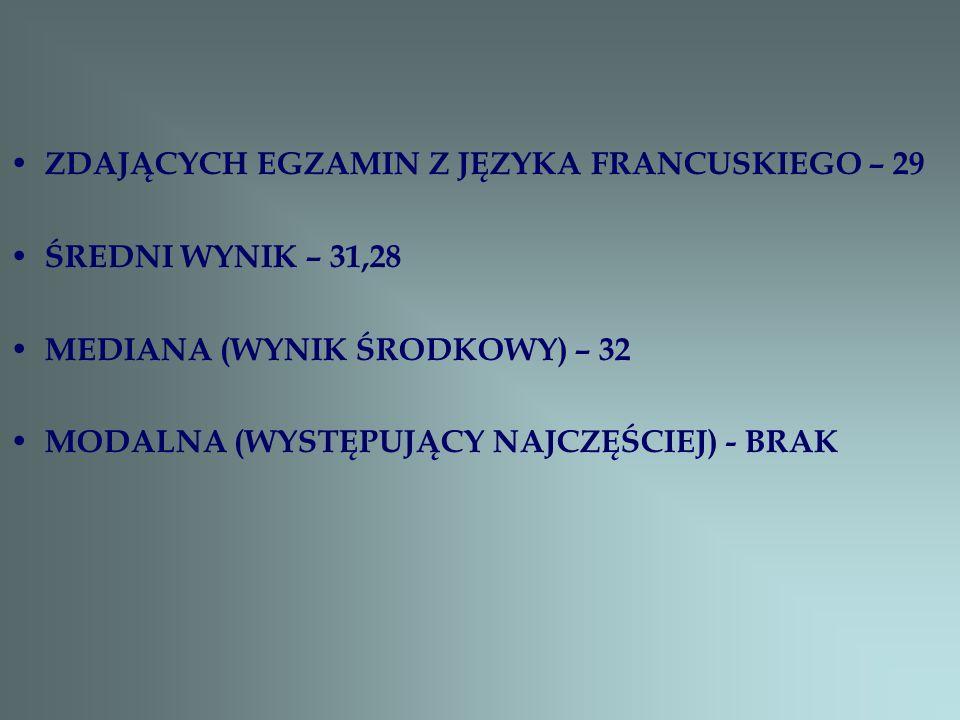 ZDAJĄCYCH EGZAMIN Z JĘZYKA FRANCUSKIEGO – 29 ŚREDNI WYNIK – 31,28 MEDIANA (WYNIK ŚRODKOWY) – 32 MODALNA (WYSTĘPUJĄCY NAJCZĘŚCIEJ) - BRAK
