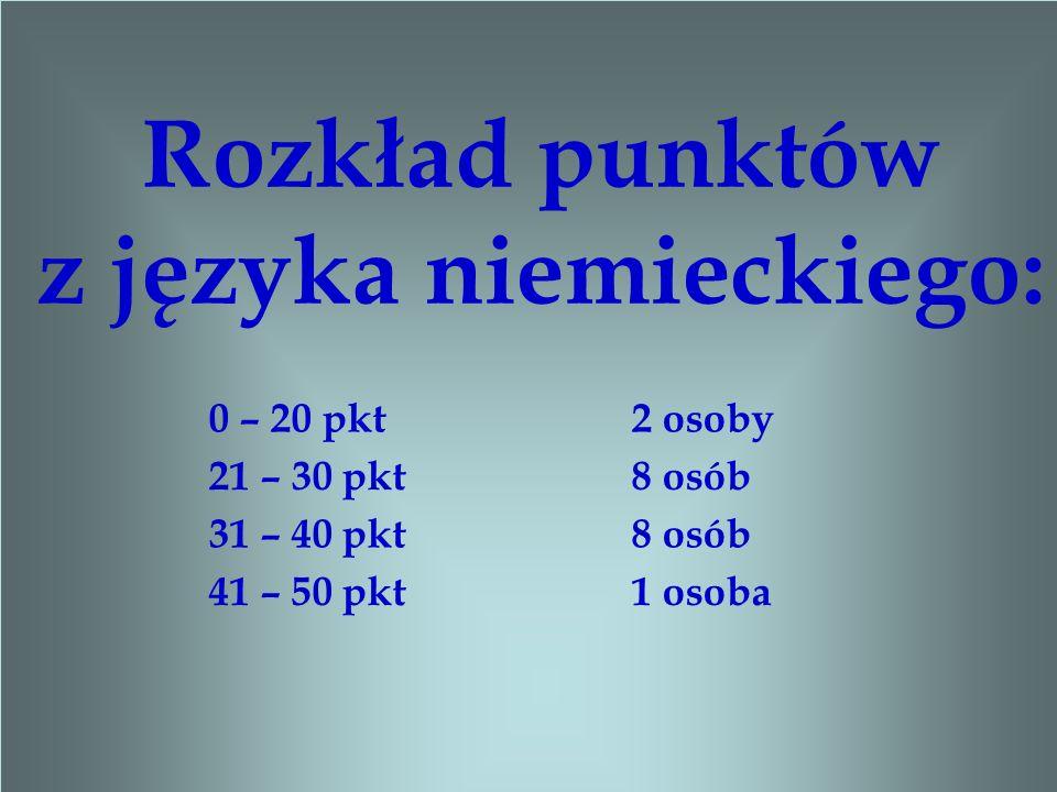 Rozkład punktów z języka niemieckiego: 0 – 20 pkt 2 osoby 21 – 30 pkt 8 osób 31 – 40 pkt 8 osób 41 – 50 pkt 1 osoba