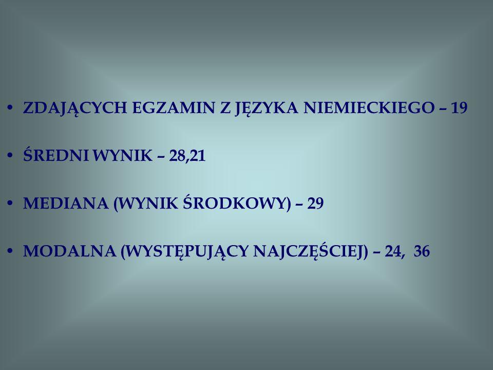 ZDAJĄCYCH EGZAMIN Z JĘZYKA NIEMIECKIEGO – 19 ŚREDNI WYNIK – 28,21 MEDIANA (WYNIK ŚRODKOWY) – 29 MODALNA (WYSTĘPUJĄCY NAJCZĘŚCIEJ) – 24, 36
