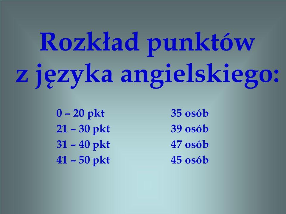 Rozkład punktów z języka angielskiego: 0 – 20 pkt 35 osób 21 – 30 pkt 39 osób 31 – 40 pkt 47 osób 41 – 50 pkt 45 osób