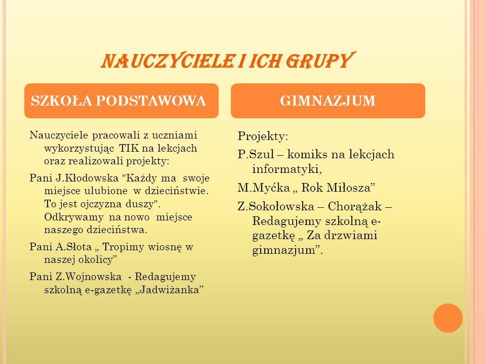 NAUCZYCIELE I ICH GRUPY Nauczyciele pracowali z uczniami wykorzystując TIK na lekcjach oraz realizowali projekty: Pani J.Kłodowska