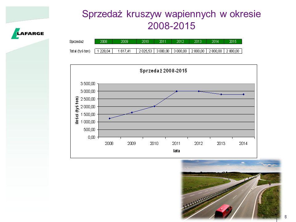 Date8 Sprzedaż kruszyw wapiennych w okresie 2008-2015