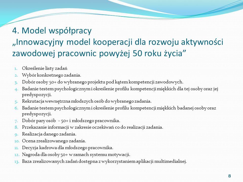 4. Model współpracy Innowacyjny model kooperacji dla rozwoju aktywności zawodowej pracownic powyżej 50 roku życia 1. Określenie listy zadań 2. Wybór k