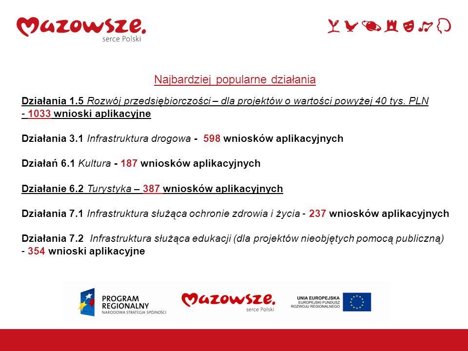 Najbardziej popularne działania Działania 1.5 Rozwój przedsiębiorczości – dla projektów o wartości powyżej 40 tys. PLN - 1033 wnioski aplikacyjne Dzia