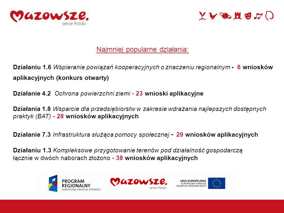 Najmniej popularne działania: Działaniu 1.6 Wspieranie powiązań kooperacyjnych o znaczeniu regionalnym - 6 wniosków aplikacyjnych (konkurs otwarty) Dz