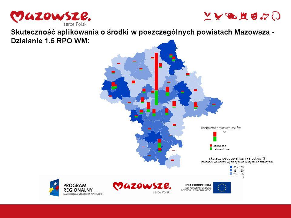 Skuteczność aplikowania o środki w poszczególnych powiatach Mazowsza - Działanie 1.5 RPO WM: skuteczność pozyskiwania środków [%] (stosunek wniosków w