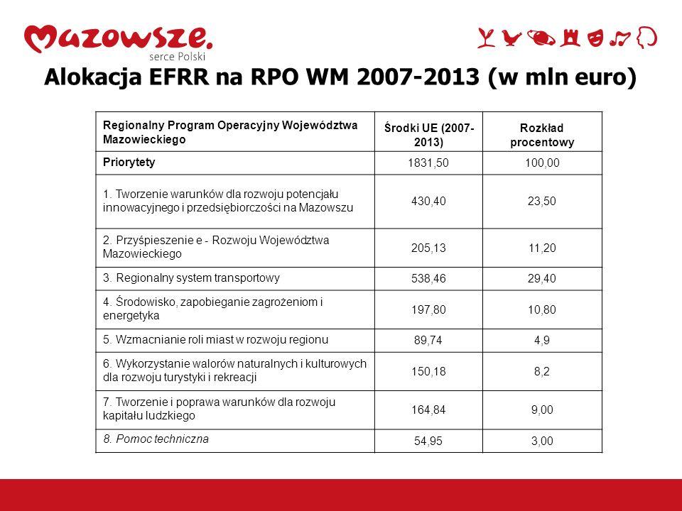 9 Podział środków EFRR na priorytety RPO WM 2007-2013: Priorytet I Priorytet II Priorytet III Priorytet IV Priorytet V Priorytet VI Priorytet VIIPriorytet VIII