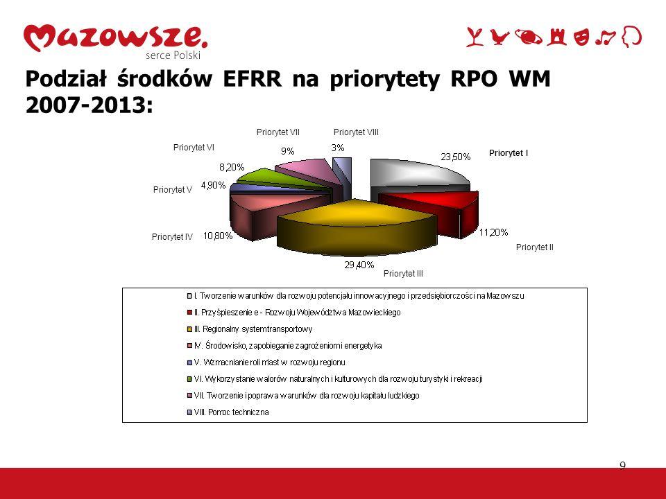 9 Podział środków EFRR na priorytety RPO WM 2007-2013: Priorytet I Priorytet II Priorytet III Priorytet IV Priorytet V Priorytet VI Priorytet VIIPrior