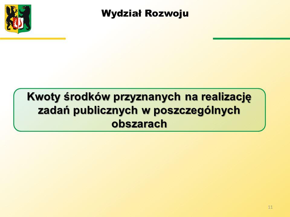 Wydział Rozwoju 11 Kwoty środków przyznanych na realizację zadań publicznych w poszczególnych obszarach