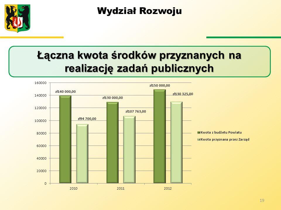 Wydział Rozwoju 19 Łączna kwota środków przyznanych na realizację zadań publicznych