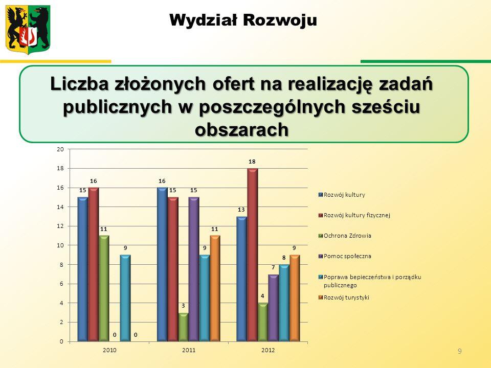 Wydział Rozwoju Liczba złożonych ofert na realizację zadań publicznych w poszczególnych sześciu obszarach 9