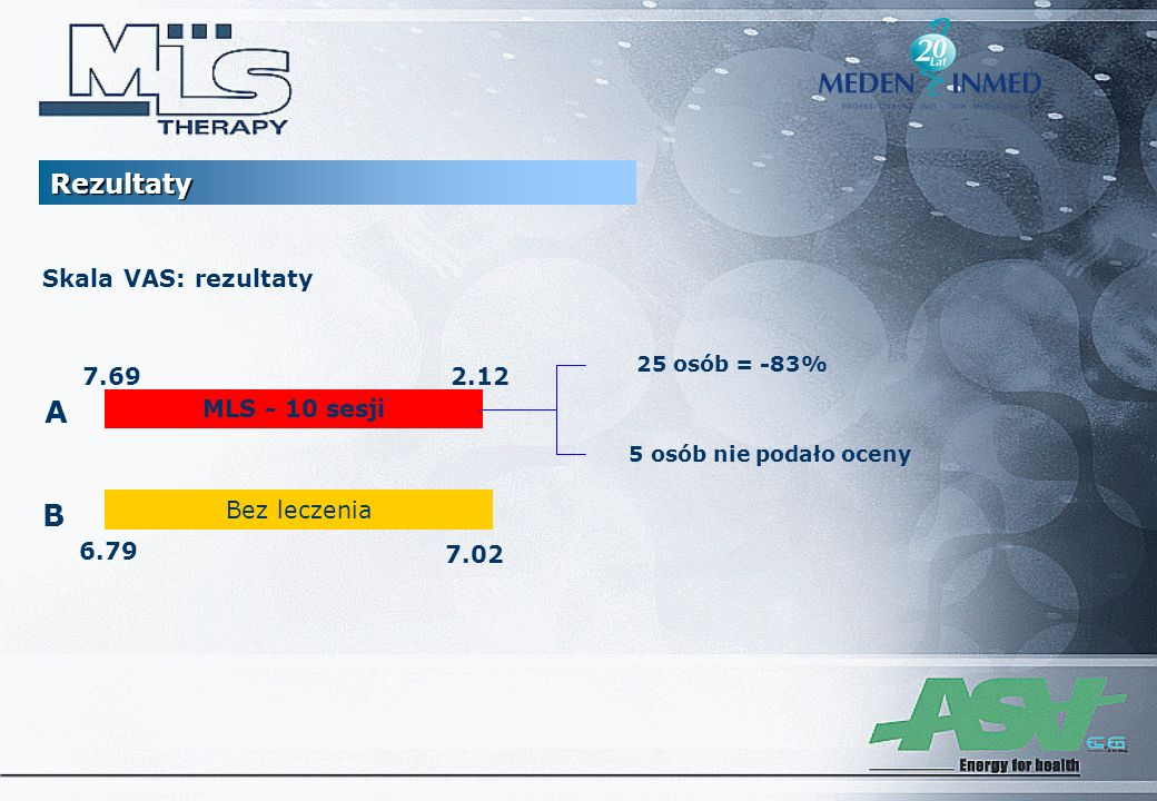 MLS - 10 sesji Skala VAS: rezultaty Bez leczenia A B 6.79 7.02 7.692.12 25 osób = -83% 5 osób nie podało oceny Rezultaty