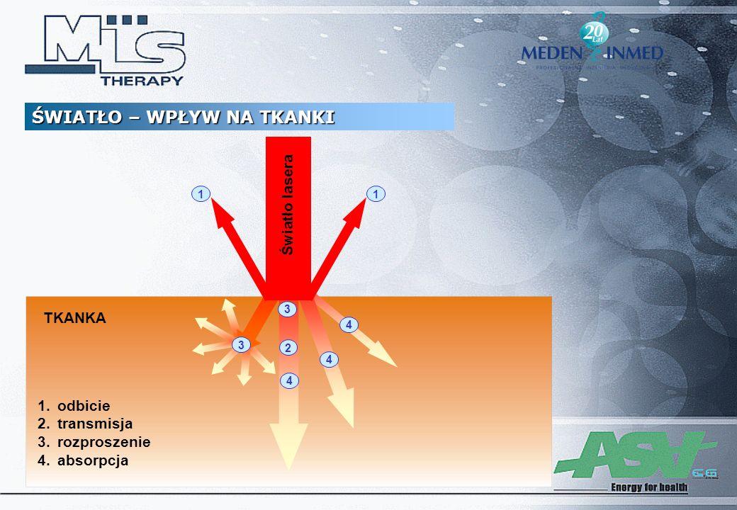 1 2 4 1 3 4 4 TKANKA Światło lasera 3 1.odbicie 2.transmisja 3.rozproszenie 4.absorpcja