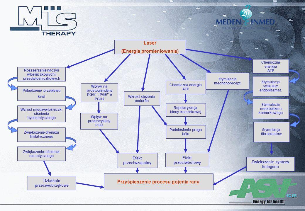 Rozszerzenie naczyń włośniczkowych i przedwłośniczkowych Laser (Energia promieniowania) Pobudzenie przepływu krwi Wzrost międzywłośniczk. ciśnienia hy
