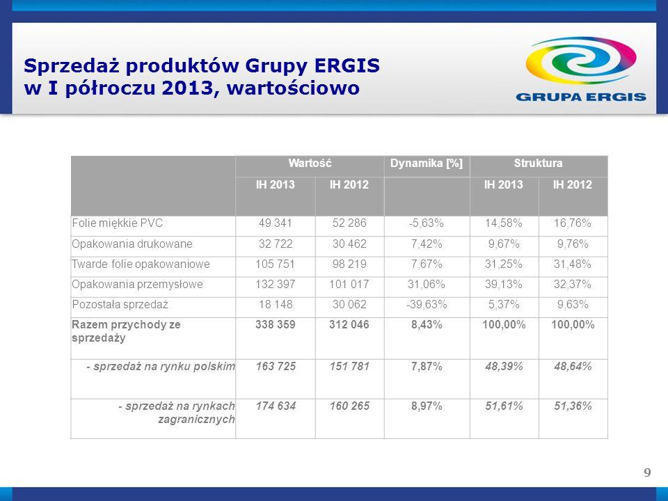 9 Sprzedaż produktów Grupy ERGIS w I półroczu 2013, wartościowo WartośćDynamika [%]Struktura IH 2013IH 2012 IH 2013IH 2012 Folie miękkie PVC49 34152 286-5,63%14,58%16,76% Opakowania drukowane32 72230 4627,42%9,67%9,76% Twarde folie opakowaniowe105 75198 2197,67%31,25%31,48% Opakowania przemysłowe132 397101 01731,06%39,13%32,37% Pozostała sprzedaż18 14830 062-39,63%5,37%9,63% Razem przychody ze sprzedaży 338 359312 0468,43%100,00% - sprzedaż na rynku polskim163 725151 7817,87%48,39%48,64% - sprzedaż na rynkach zagranicznych 174 634160 2658,97%51,61%51,36%