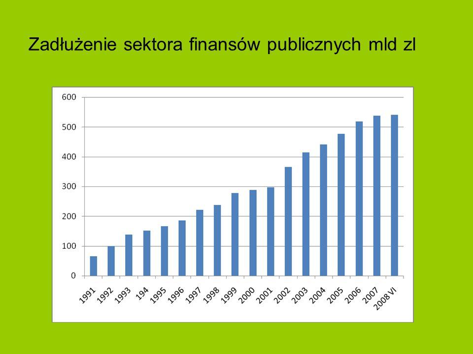 Zadłużenie sektora finansów publicznych mld zl