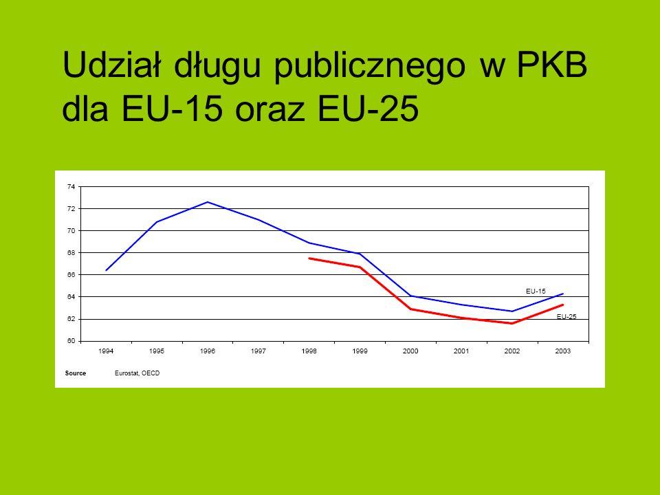Udział długu publicznego w PKB dla EU-15 oraz EU-25