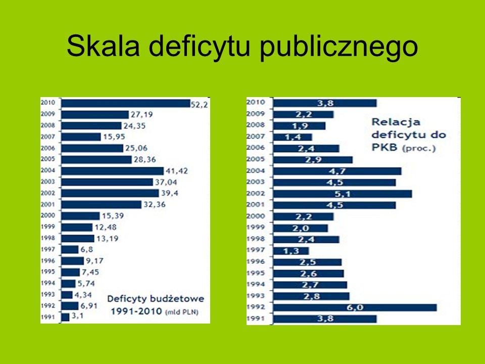 Skala deficytu publicznego