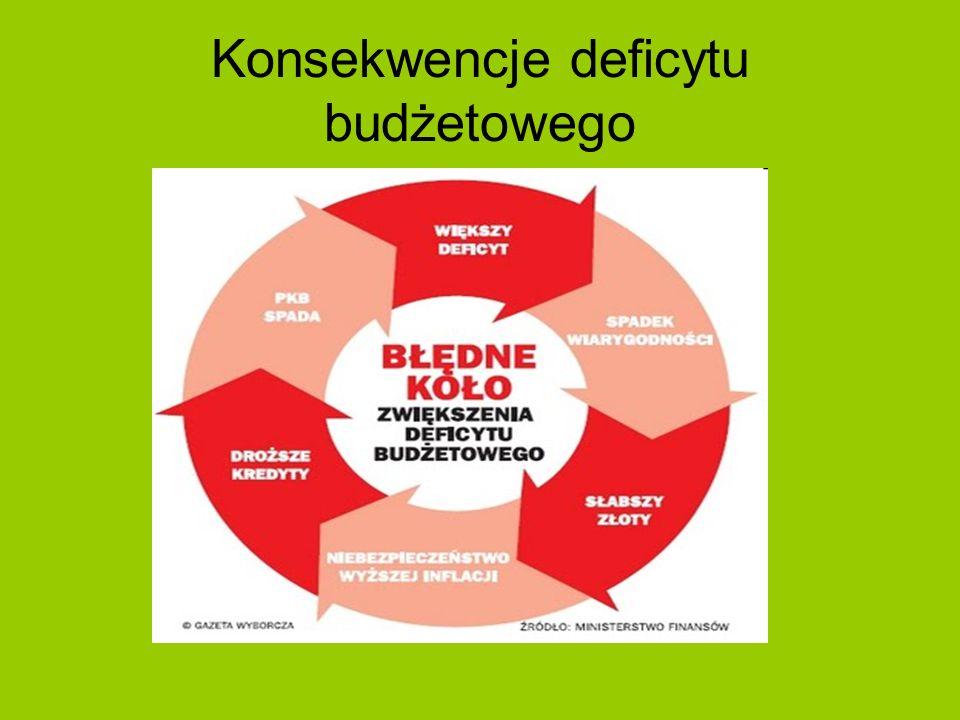 Konsekwencje deficytu budżetowego