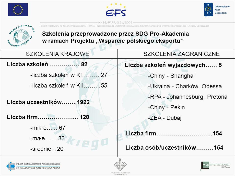 Szkolenia przeprowadzone przez SDG Pro-Akademia w ramach Projektu Wsparcie polskiego eksportu Liczba szkoleń …………… 82 -liczba szkoleń w KI………27 -liczb