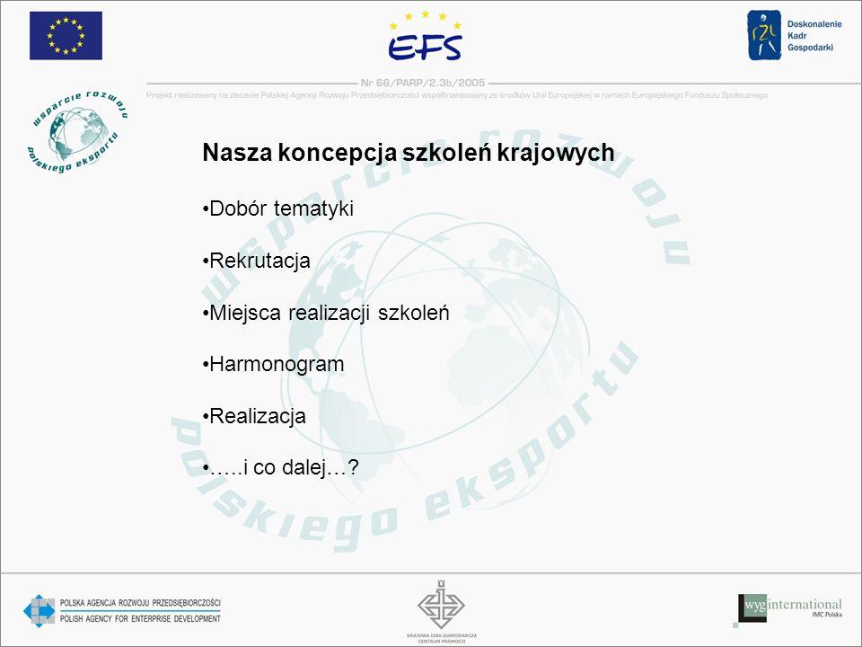 Nasza koncepcja szkoleń krajowych Dobór tematyki Rekrutacja Miejsca realizacji szkoleń Harmonogram Realizacja …..i co dalej…?