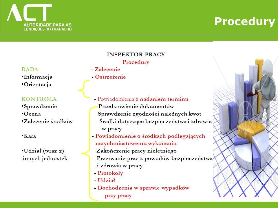 INSPEKTOR PRACY Procedury RADA - Zalecenie Informacja - Ostrze ż enie Orientacja KONTROLA - Powiadomienia z nadaniem terminu Sprawdzenie Przedstawieni