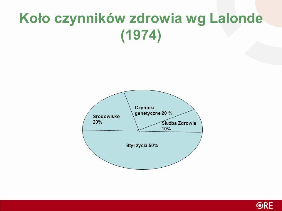 Koło czynników zdrowia wg Lalonde (1974) Środowisko 20% Czynniki genetyczne 20 % Służba Zdrowia 10% Styl życia 50%