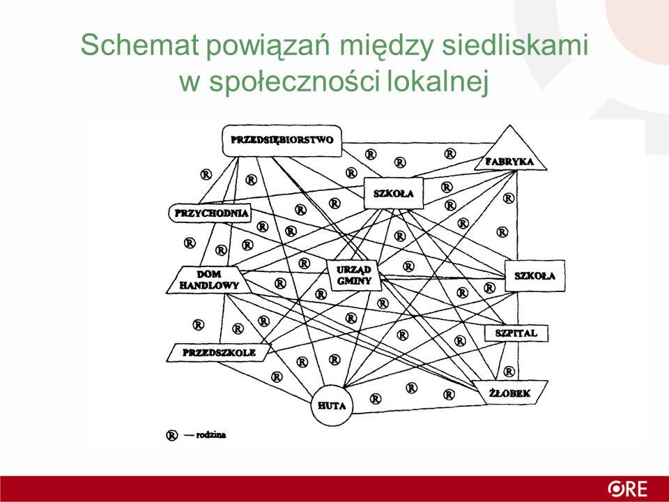 Schemat powiązań między siedliskami w społeczności lokalnej