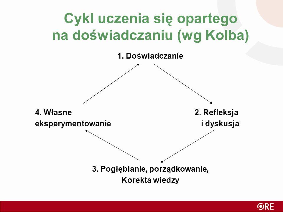 Cykl uczenia się opartego na doświadczaniu (wg Kolba) 1. Doświadczanie 4. Własne 2. Refleksja eksperymentowanie i dyskusja 3. Pogłębianie, porządkowan