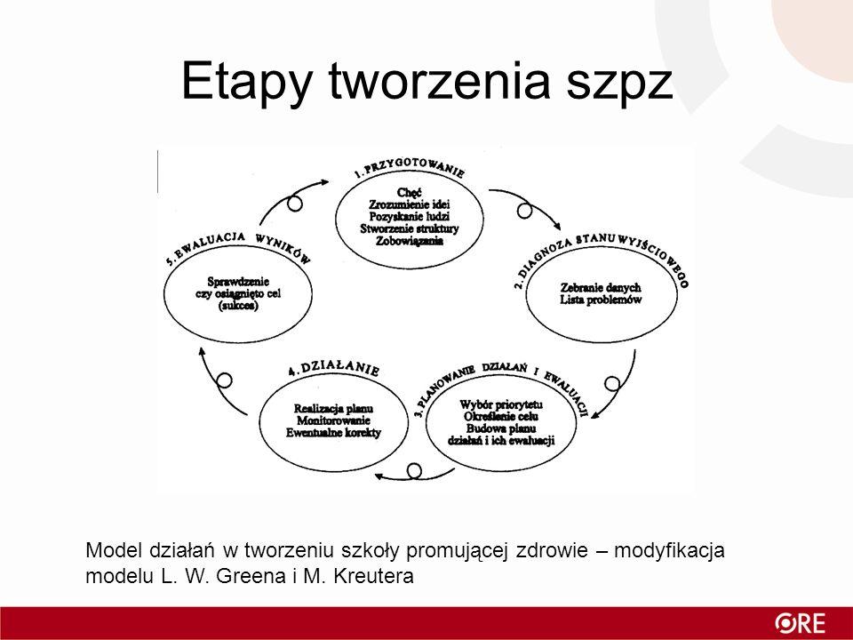 Etapy tworzenia szpz Model działań w tworzeniu szkoły promującej zdrowie – modyfikacja modelu L. W. Greena i M. Kreutera