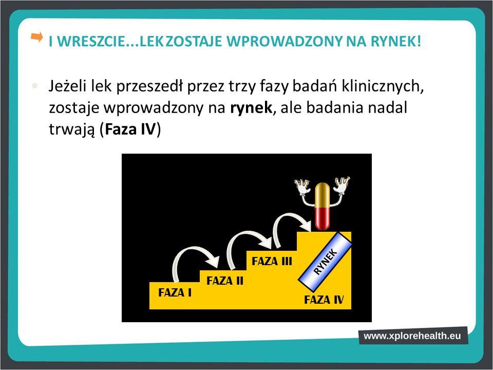 Jeżeli lek przeszedł przez trzy fazy badań klinicznych, zostaje wprowadzony na rynek, ale badania nadal trwają (Faza IV) FAZA II FAZA III FAZA IV FAZA