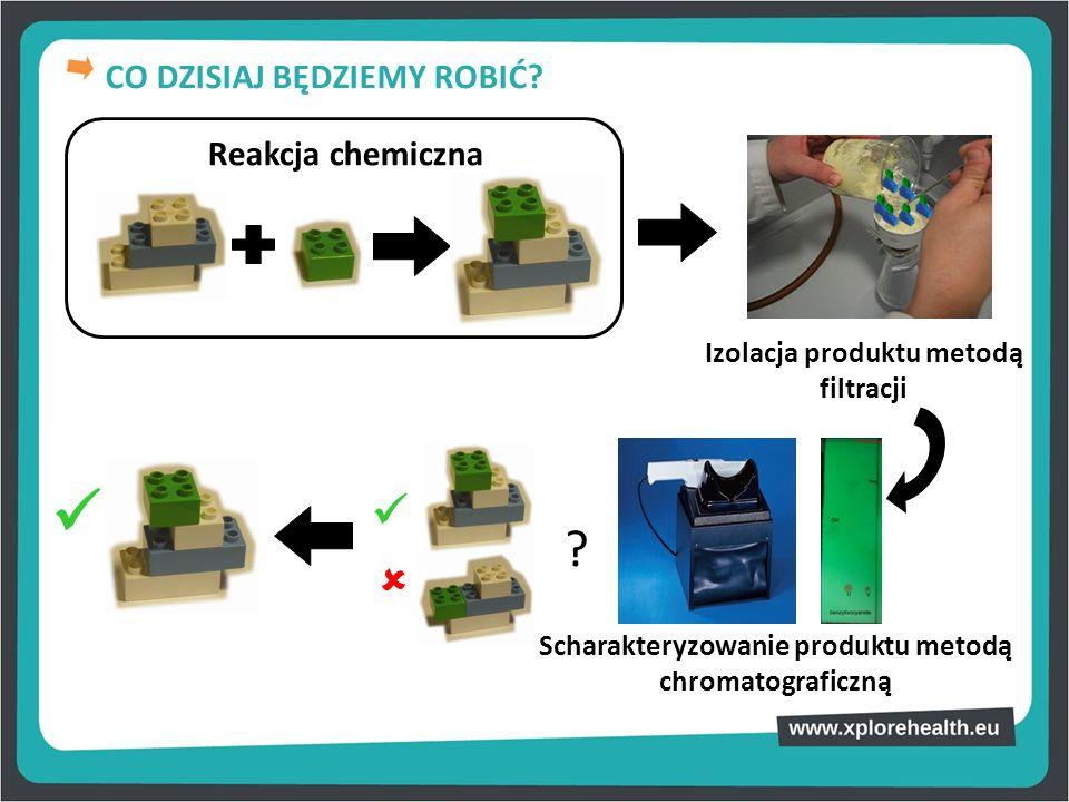 Reakcja chemiczna Izolacja produktu metodą filtracji Scharakteryzowanie produktu metodą chromatograficzną ? CO DZISIAJ BĘDZIEMY ROBIĆ?