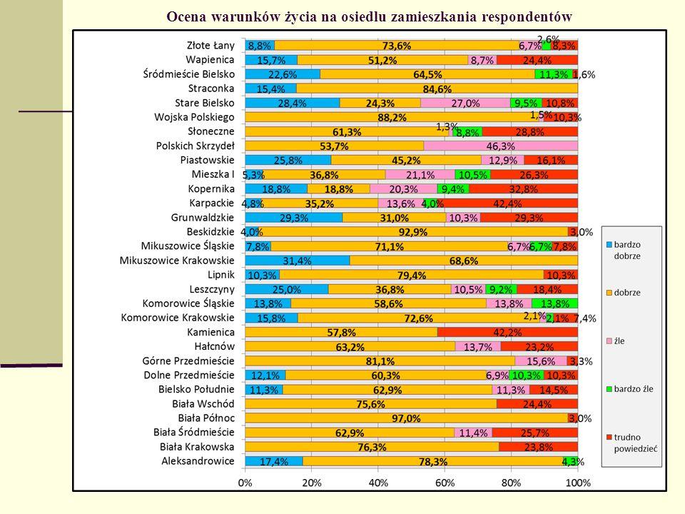 Ocena warunków życia na osiedlu zamieszkania respondentów