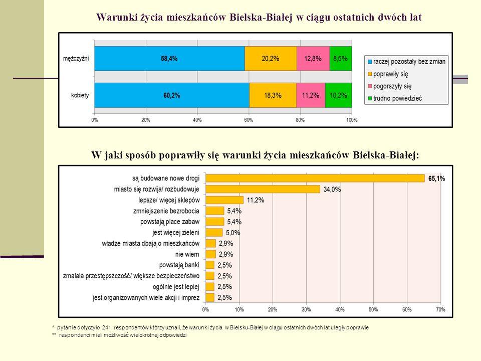 Warunki życia mieszkańców Bielska-Białej w ciągu ostatnich dwóch lat W jaki sposób poprawiły się warunki życia mieszkańców Bielska-Białej: * pytanie d
