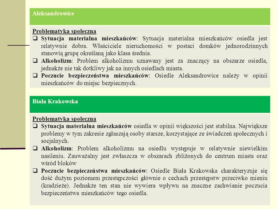 Aleksandrowice Problematyka społeczna Sytuacja materialna mieszkańców: Sytuacja materialna mieszkańców osiedla jest relatywnie dobra. Właściciele nier