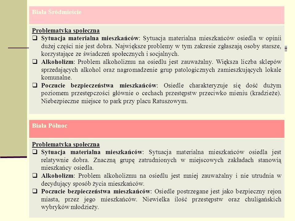 Biała Śródmieście Problematyka społeczna Sytuacja materialna mieszkańców: Sytuacja materialna mieszkańców osiedla w opinii dużej części nie jest dobra