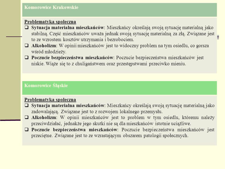 Komorowice Krakowskie Problematyka społeczna Sytuacja materialna mieszkańców: Mieszkańcy określają swoją sytuację materialną jako stabilną. Część mies