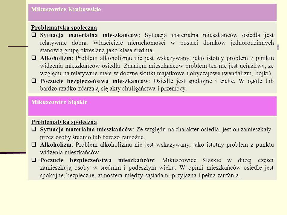 Mikuszowice Krakowskie Problematyka społeczna Sytuacja materialna mieszkańców: Sytuacja materialna mieszkańców osiedla jest relatywnie dobra. Właścici