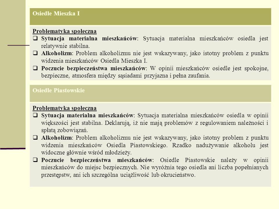 Osiedle Mieszka I Problematyka społeczna Sytuacja materialna mieszkańców: Sytuacja materialna mieszkańców osiedla jest relatywnie stabilna. Alkoholizm