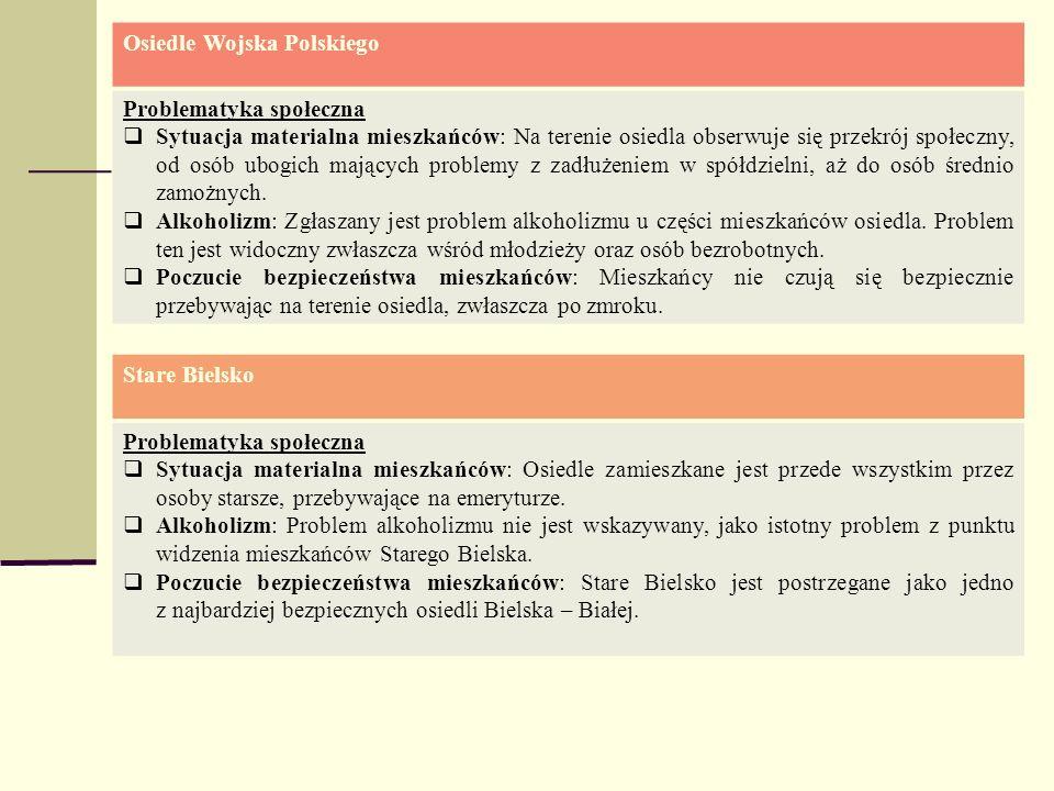 Osiedle Wojska Polskiego Problematyka społeczna Sytuacja materialna mieszkańców: Na terenie osiedla obserwuje się przekrój społeczny, od osób ubogich