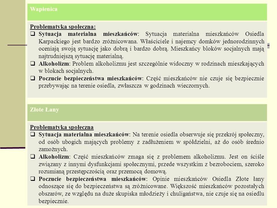 Wapienica Problematyka społeczna: Sytuacja materialna mieszkańców: Sytuacja materialna mieszkańców Osiedla Karpackiego jest bardzo zróżnicowana. Właśc