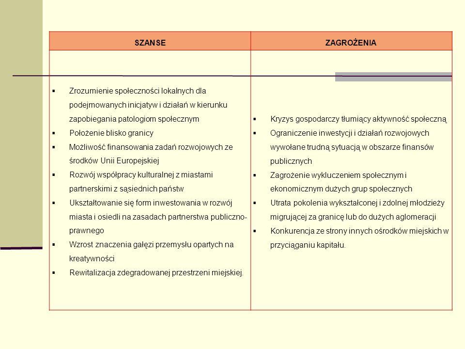 SZANSEZAGROŻENIA Zrozumienie społeczności lokalnych dla podejmowanych inicjatyw i działań w kierunku zapobiegania patologiom społecznym Położenie blis