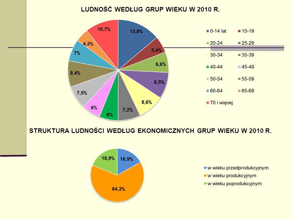 LUDNOŚĆ WEDŁUG GRUP WIEKU W 2010 R. STRUKTURA LUDNOŚCI WEDŁUG EKONOMICZNYCH GRUP WIEKU W 2010 R.
