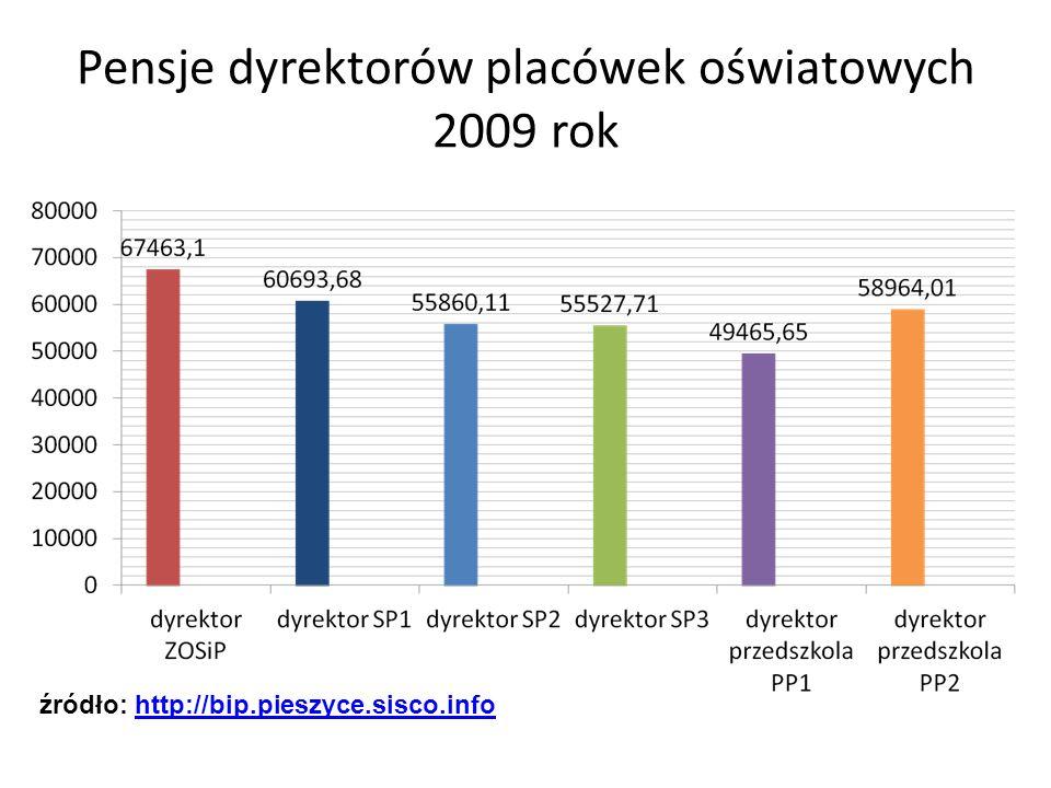 Pensje dyrektorów placówek oświatowych 2009 rok źródło: http://bip.pieszyce.sisco.infohttp://bip.pieszyce.sisco.info