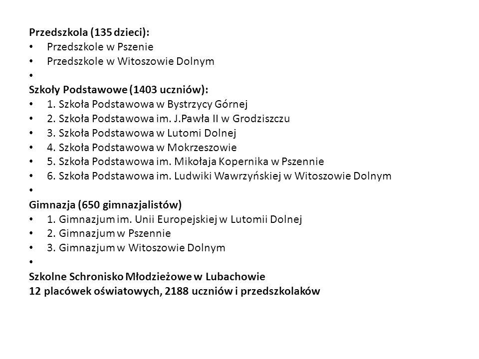 Przedszkola (135 dzieci): Przedszkole w Pszenie Przedszkole w Witoszowie Dolnym Szkoły Podstawowe (1403 uczniów): 1. Szkoła Podstawowa w Bystrzycy Gór