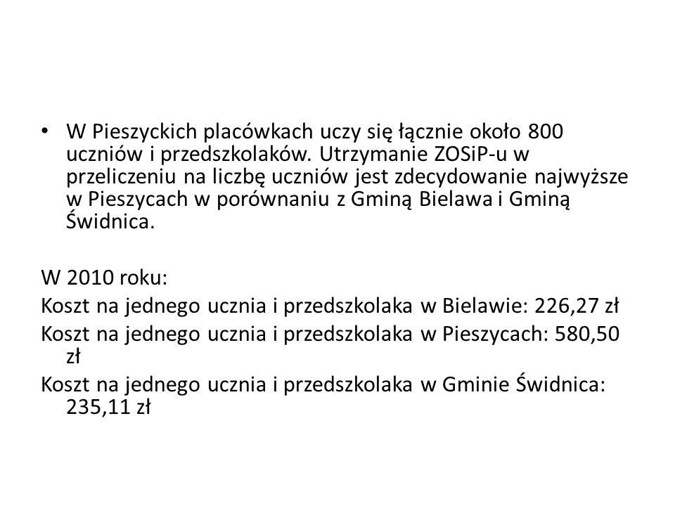 W Pieszyckich placówkach uczy się łącznie około 800 uczniów i przedszkolaków. Utrzymanie ZOSiP-u w przeliczeniu na liczbę uczniów jest zdecydowanie na