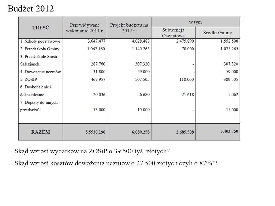 Budżet 2012 Skąd wzrost wydatków na ZOSiP o 39 500 tyś. złotych? Skąd wzrost kosztów dowożenia uczniów o 27 500 złotych czyli o 87%!?
