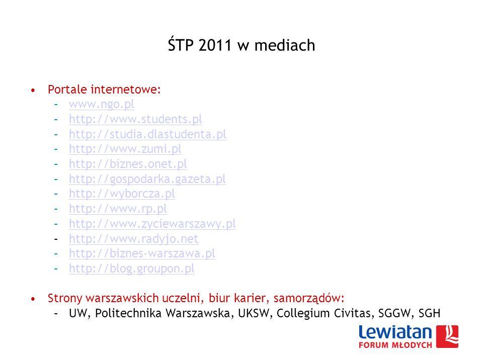 ŚTP 2011 w mediach Portale internetowe: –www.ngo.plwww.ngo.pl –http://www.students.plhttp://www.students.pl –http://studia.dlastudenta.plhttp://studia.dlastudenta.pl –http://www.zumi.plhttp://www.zumi.pl –http://biznes.onet.plhttp://biznes.onet.pl –http://gospodarka.gazeta.plhttp://gospodarka.gazeta.pl –http://wyborcza.plhttp://wyborcza.pl –http://www.rp.plhttp://www.rp.pl –http://www.zyciewarszawy.plhttp://www.zyciewarszawy.pl –http://www.radyjo.nethttp://www.radyjo.net –http://biznes-warszawa.plhttp://biznes-warszawa.pl –http://blog.groupon.plhttp://blog.groupon.pl Strony warszawskich uczelni, biur karier, samorządów: –UW, Politechnika Warszawska, UKSW, Collegium Civitas, SGGW, SGH